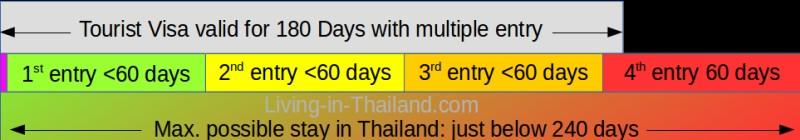 240 days with Tourist Visa in Thailand